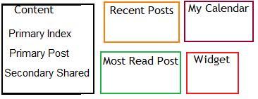wordpress-template-widgets